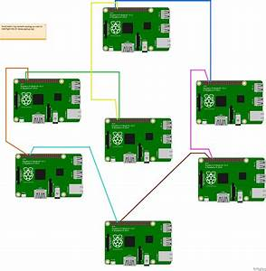 Raspberry Pi Networking Over Serial For A High Altitude