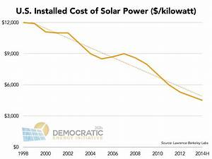 The Three Biggest Solar Charts of 2014 | CleanTechnica