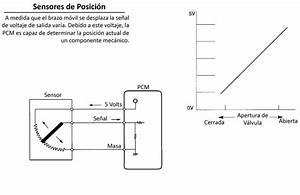 Sensores Tps  U2013 Parte 1  U2013 Encendido Electronico