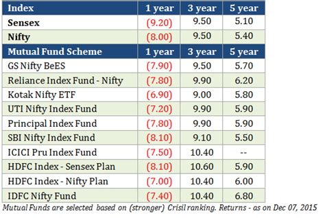 Best Index Funds Should You Invest In Nifty Or Sensex Index Fund Sana