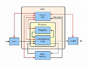 What Is The Internal Diagram Of A Cpu