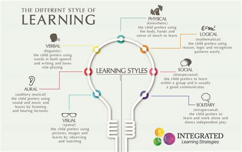 Your Work Style by Learning Styles Why Quot One Size Fits All Quot Doesn T Work