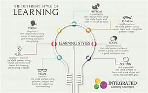 "Learning Styles: Why ""One Size Fits All"" Doesn't Work ..."
