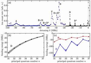 Ulrm Spectroscopy For Extracting S