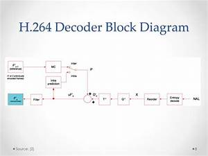 H 264 Encoder Block Diagram