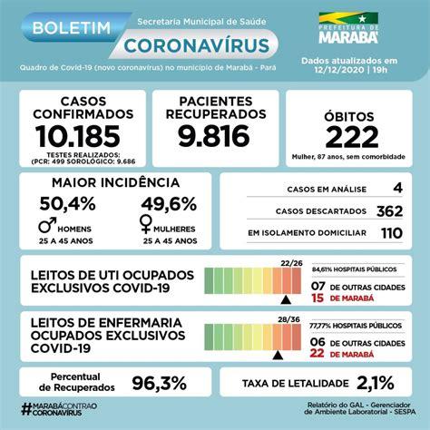Boletim COVID-19 de 12.12.2020 - 19h - Prefeitura de ...