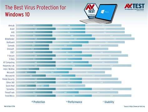 New Tests Reveal The Best Antivirus For Windows 10 Home. Orlando Intl Airport Car Rental. Mobile Landing Pages Best Practices. Futures Trading Platform Ip Phone For Business. Extraction Transformation Loading. Top Miles Credit Cards Celebrex For Arthritis. Self Directed Ira Account Nj Security Systems. Custom Closets Long Island Board Of Radiology. Moving To California From New Jersey