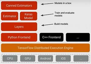 Building Tensorflow Systems From Components