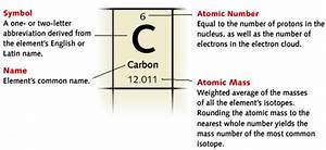 What Is An Atom   U2013 Chemistry Notes