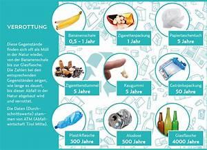 Wie Lange Dauert Es Bis Plastik Verrottet : schon gewusst w rgl unsere energie ~ Lizthompson.info Haus und Dekorationen