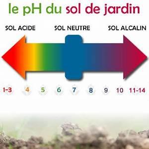 Ph Du Sol : les diff rents types de terre de jardin analyse du sol ~ Melissatoandfro.com Idées de Décoration
