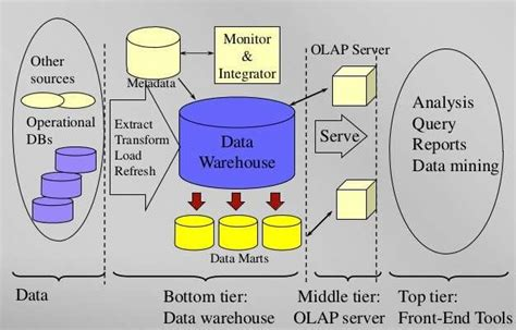 shows   tier architecture   data warehouse