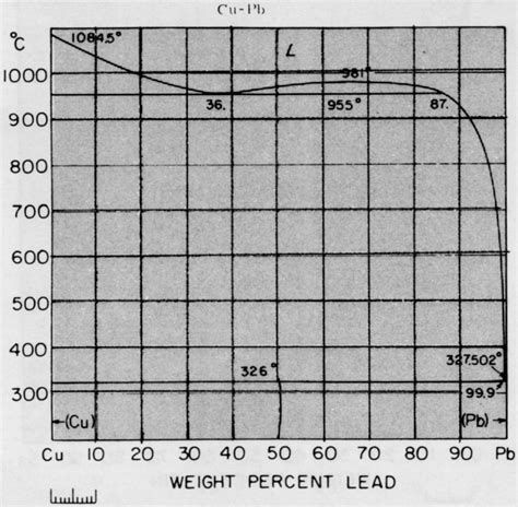 iron copper phase diagram 1045 steel isothermal