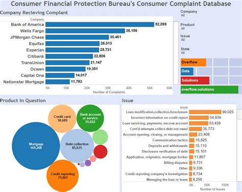 customer bureau consumer financial protection bureau s consumer complaint