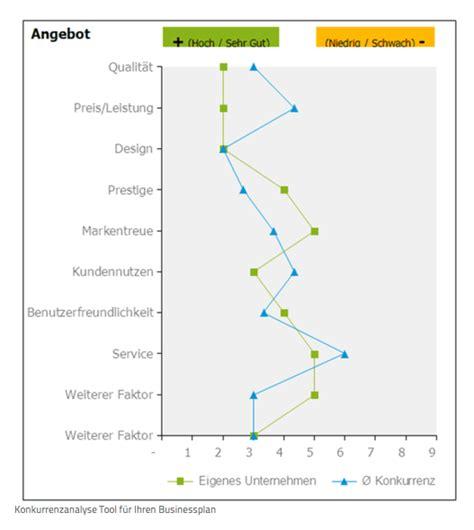 konkurrenzanalyse  funktionierts pebe smart