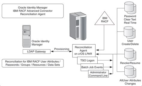 Oracle Identity Management Resume by B Connector Architecture