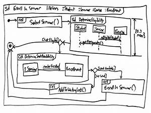 Uml 2 Interation Overview Diagrams  An Agile Introduction