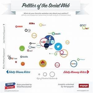 What Do Your Favorite Websites Say About Your Politics ...