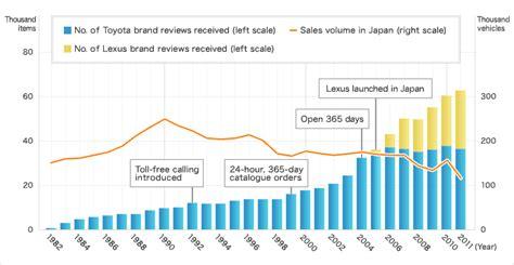 Toyota Motor Corporation Global Website