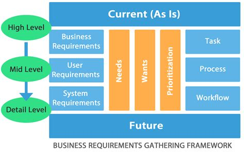 business requirements gathering  enterprise software