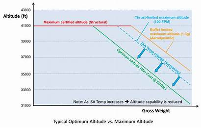 Altitude Down Buffet Alt Weight Icao Loci