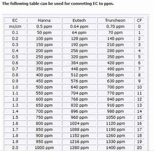Ec To Tds Conversion Chart 7 Day Old Seedling Yellowing And Slow Growth The