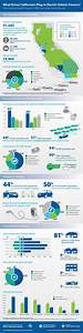 Infographic: What Drives California's Plug-in Electric ...
