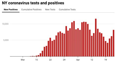 Where is coronavirus in NY? See map, charts of COVID-19 ...