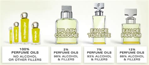 difference eau de parfum eau de toilette the better value at the fragrance shop the fragrance shop