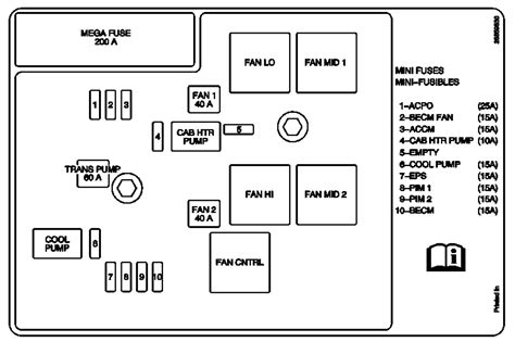 2006 Suburban Fuse Diagram by 2009 Gmc Yukon Fuse Box Diagrams Ricks Free Auto Repair