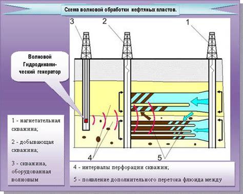 Морской волновой прибрежный электрогенератор Энергетика и промышленность России № 09 341 май 2018 года .