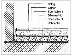 Estrichaufbau Mit Fußbodenheizung : schwimmender estrich bodenaufbau home bath planning pinterest estrich boden und bau ~ Michelbontemps.com Haus und Dekorationen
