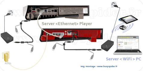 connecter un pc de bureau en wifi v6 schemas branchements cpl freeplug ethernet wifi freebox