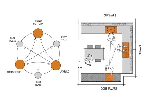 ergonomie cuisine ergonomie dans la cuisine plans valcucine