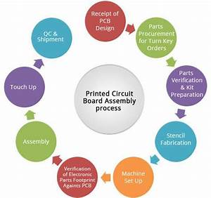 Which Are The Steps Involved In Printed Circuit Board
