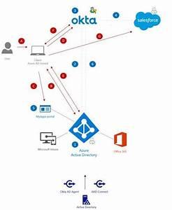 Integrating Okta  U0026 Azure Ad Domain Joined Devices