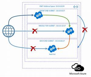 Why Are Azure Virtual Networks Important For Developers