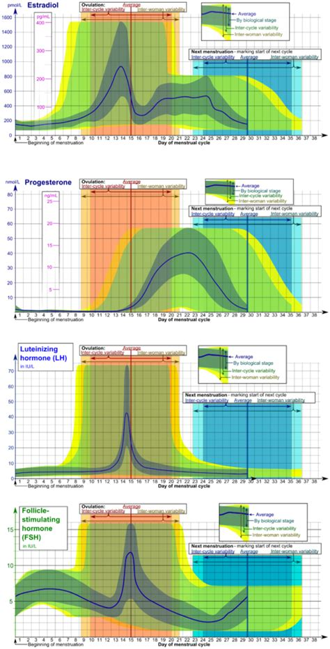 luteinizing hormone standard range reference ranges for blood tests