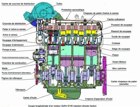 chambre à air voiture classification des moteurs diesel