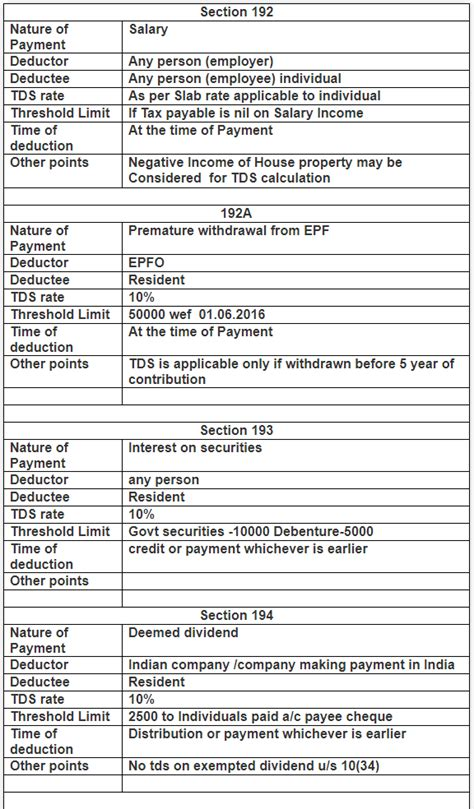 TDS RATE CHART FY 19-20 AY 20-21   SIMPLE TAX INDIA