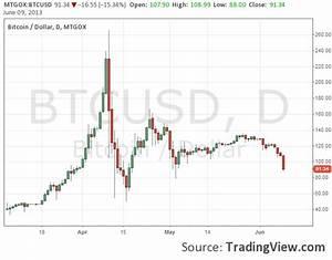 Bitcoin Dominance Chart Tradingview Adds Bitcoin Charts Finance Magnates