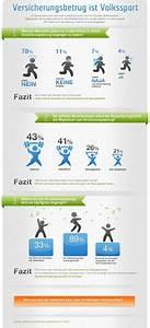 Hausratversicherung Steuer Absetzen : infografik versicherungsbetrug ist volkssport ~ Lizthompson.info Haus und Dekorationen