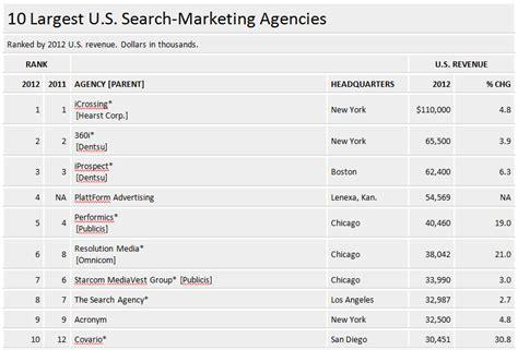 Search Marketing Agency - last year s top 3 u s search marketing agencies continue