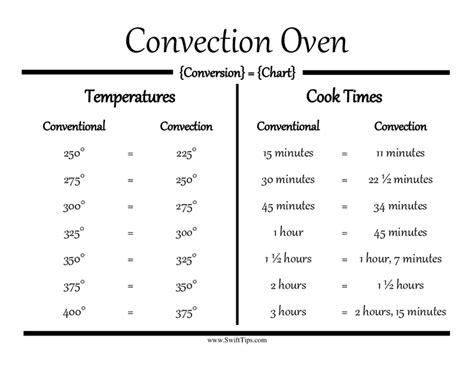 convection oven conversion guide making cooking stress  cooking school tips pinterest