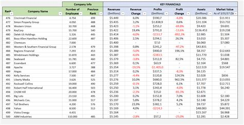 Usa Exle by Fortune 500 Excel List 2019 Free Printable