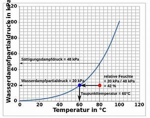 Luftfeuchtigkeit Temperatur Tabelle : luftfeuchtigkeit messen welche m glichkeiten gibt es ~ Lizthompson.info Haus und Dekorationen