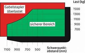 Gabelstapler Lastschwerpunkt Diagramm Berechnen : gabelstapler standsicherheit ~ Themetempest.com Abrechnung