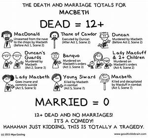 Macbeth: Death ... Macbeth Summary