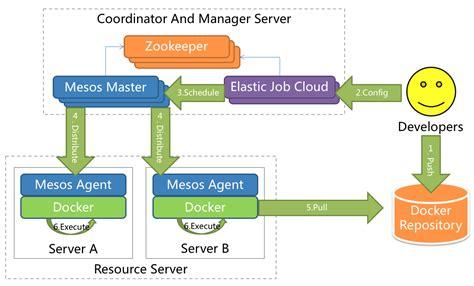 Elasticjobelasticjob Elasticjob是一个分布式调度解决方案,由两个相互独立的子