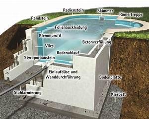 die 25 besten ideen zu pool selber bauen auf pinterest With französischer balkon mit pool im garten bauen